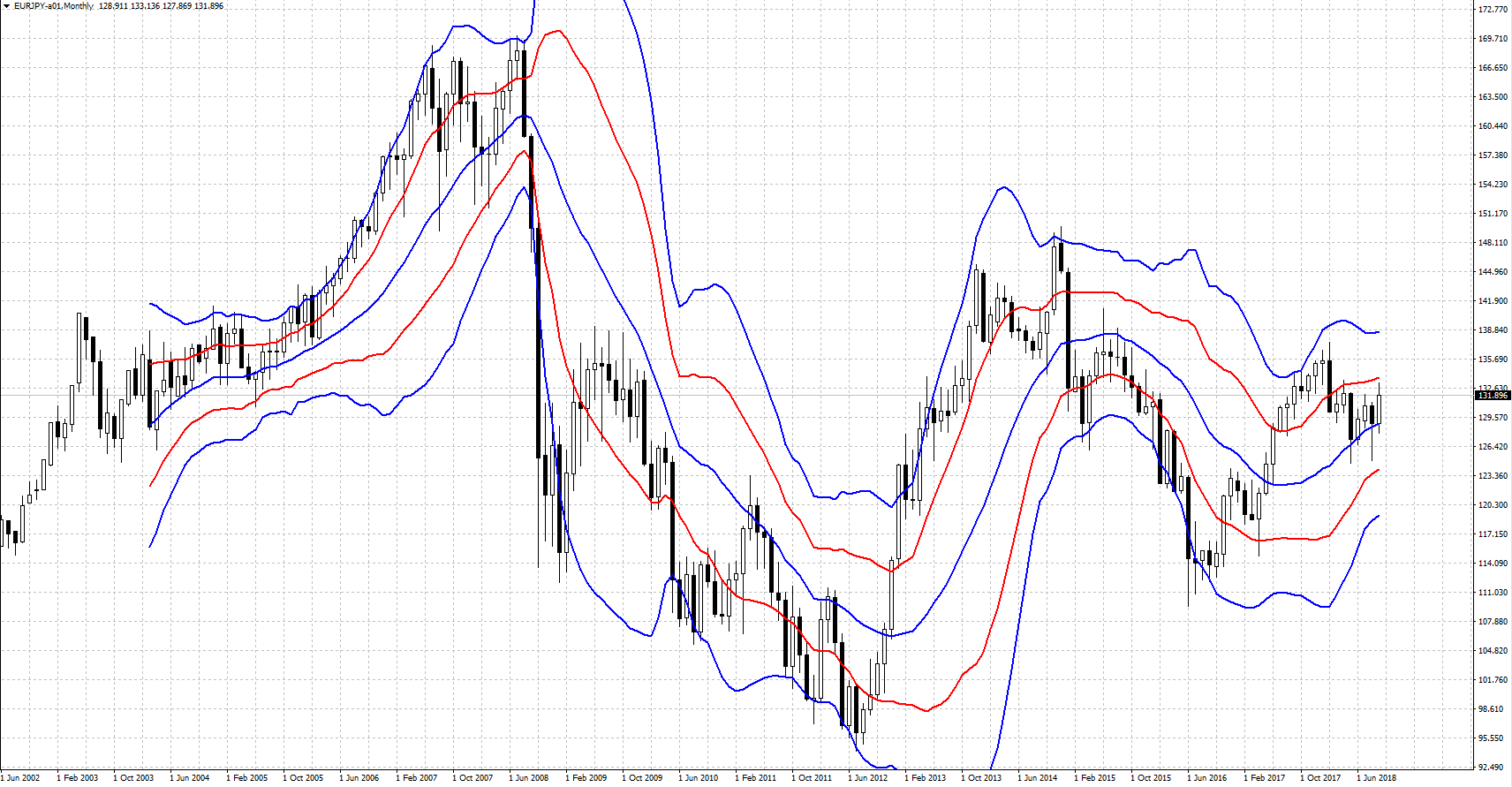 EURJPY-201809.png