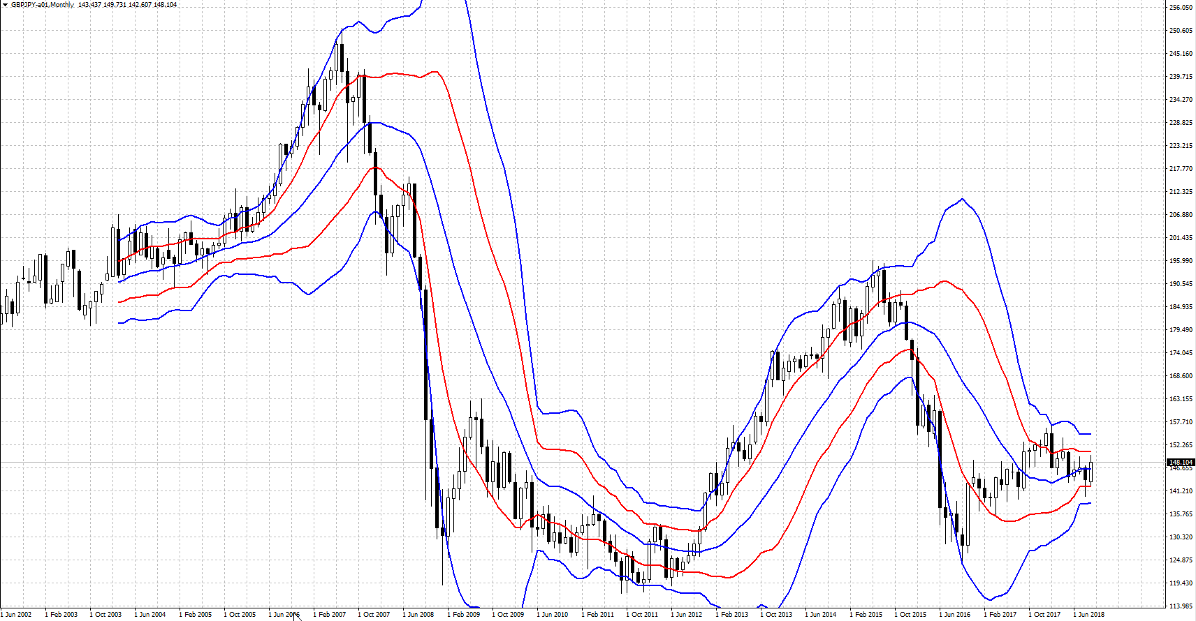 GBPJPY-201809.png