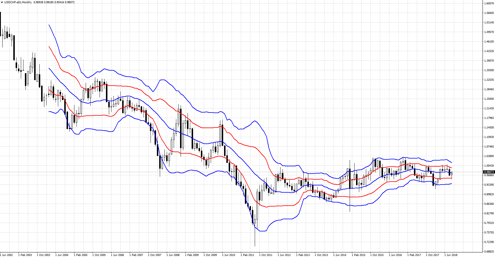 USDCHF-201809.png