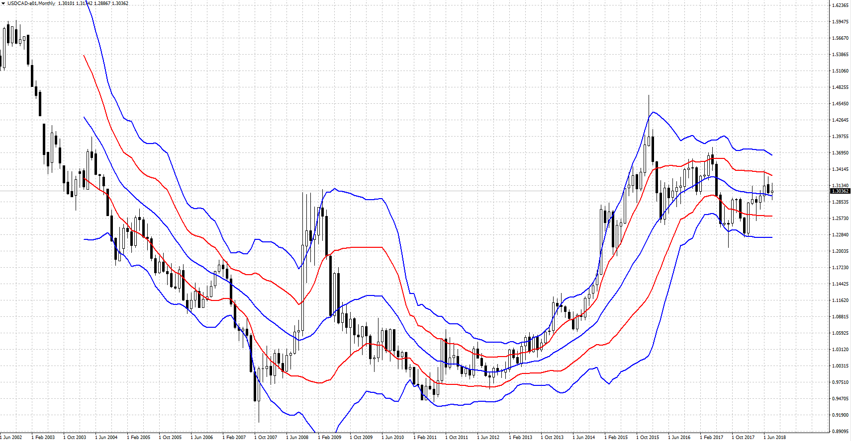 USDCAD-201808.PNG