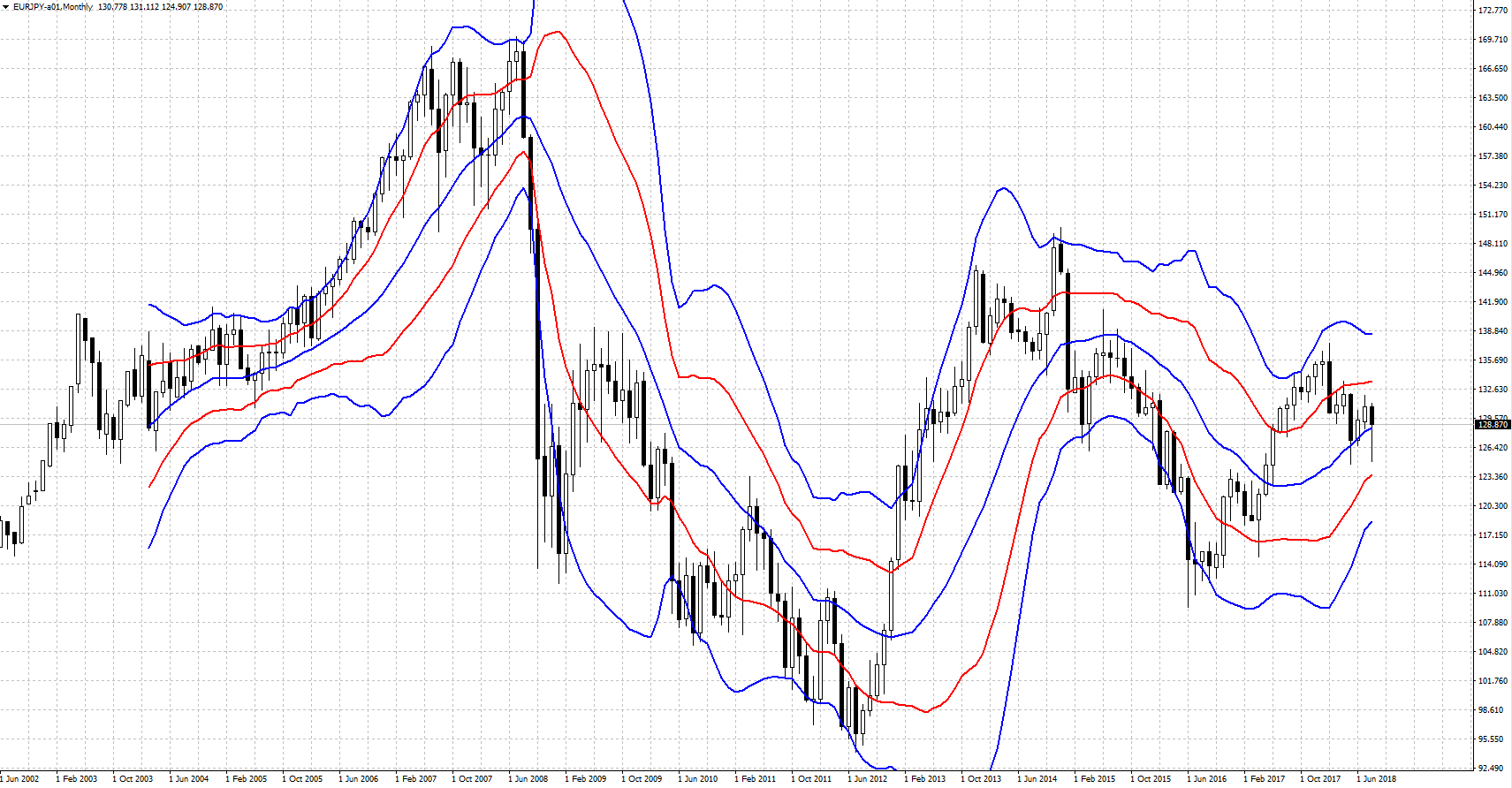 EURJPY-201808.PNG