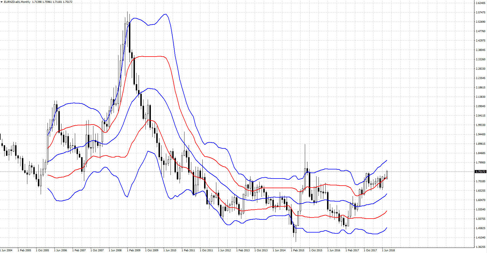 EURNZD-201808.PNG