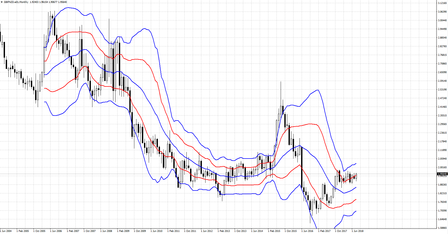GBPNZD-201808.PNG