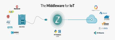 IoTミドルウェア - Zerynthのご紹介