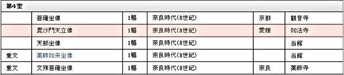 奈良国立博物館の展示目録(第4室)