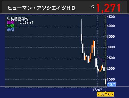 ヒューマン株価