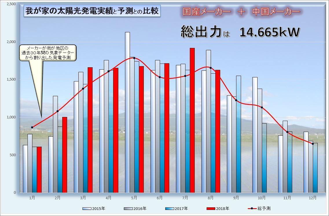 グラフ20180008