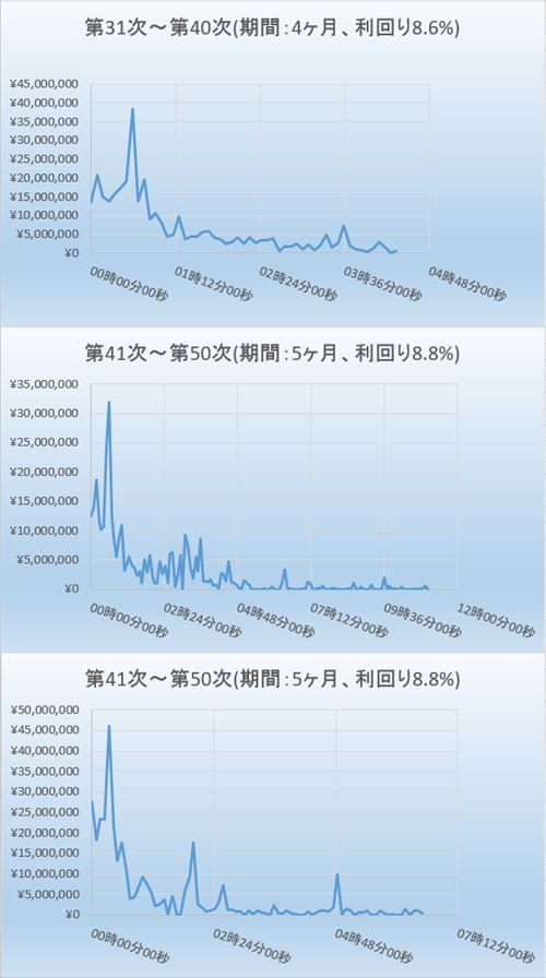 Graph_申込_31_60_201810_R