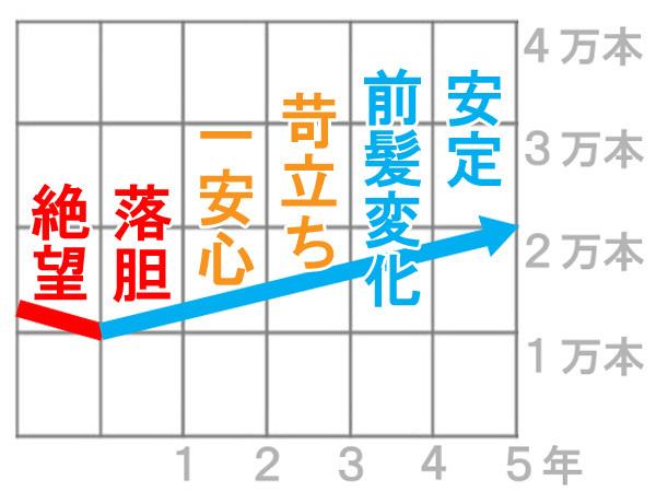 薄毛のグラフ