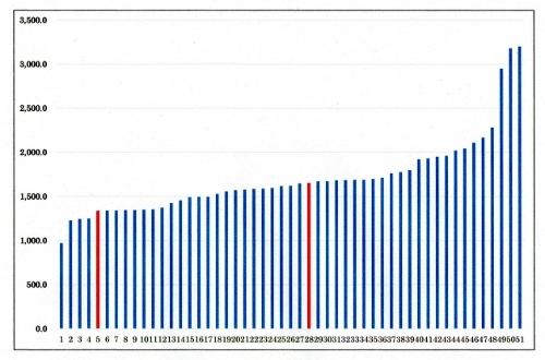 新聞広告にみる建売り住宅の価格(グラフ)197*年*月