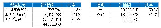 資産別(2018.9)