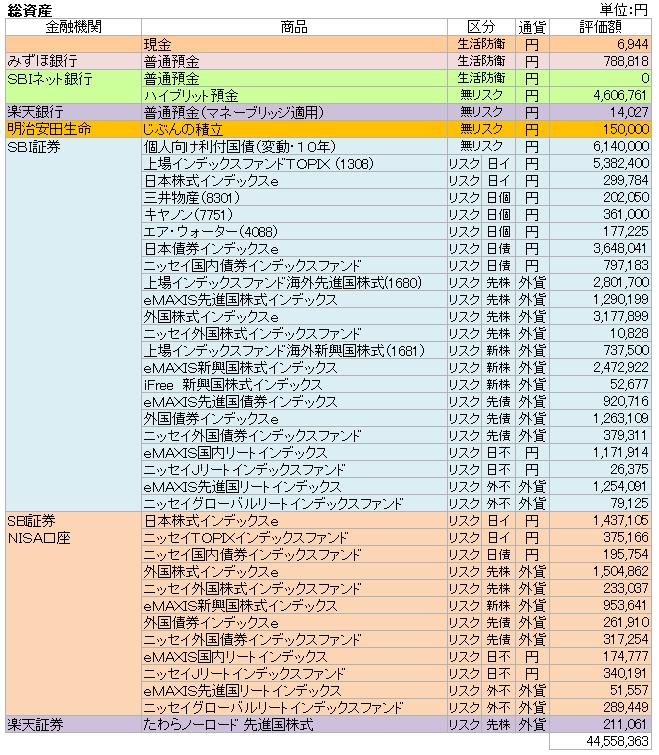総資産(2018.9)