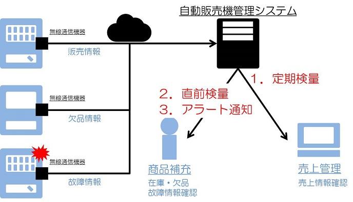 vending-machine-management-system.jpg