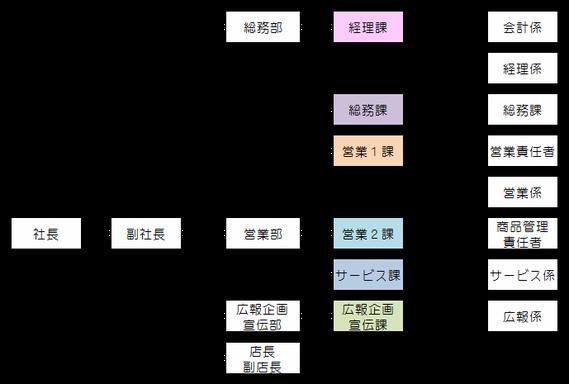 TOMI SHOP 組織図