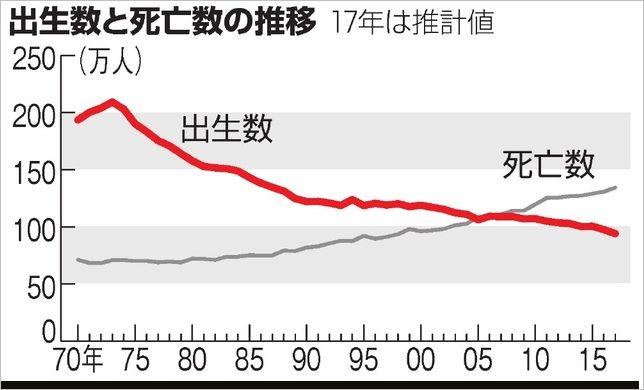 出生数グラフ