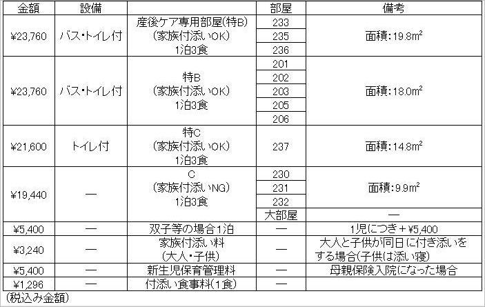 東都文京病院産後ケアの入院料金