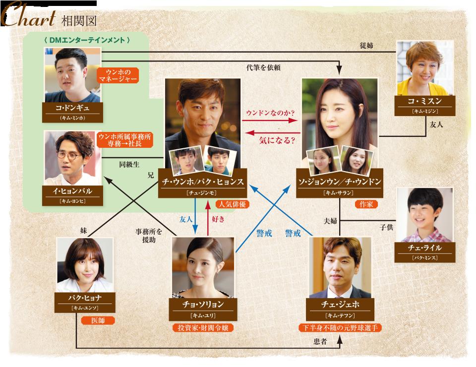 img愛するウンドン_chart