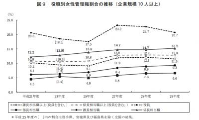 女性管理職比率