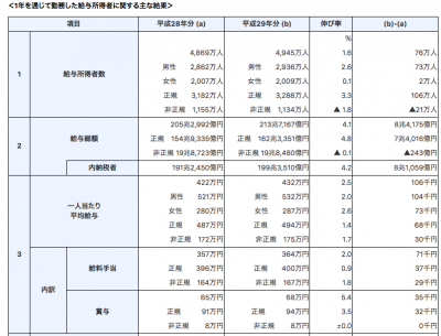 国税庁給与統計