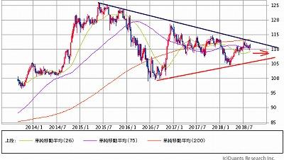 ドル円w5y831