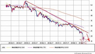 トルコリラ円5y831