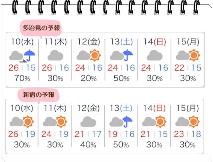 天気予報1008