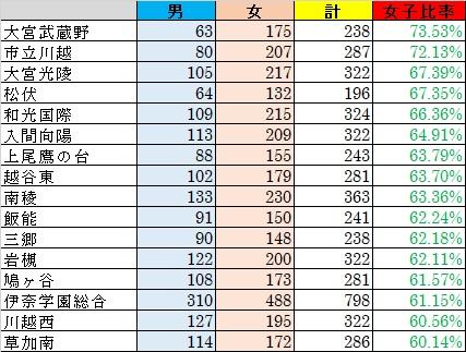 20100813女子比率(公立普通科)