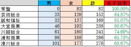 20180813女子比率高い専門学科
