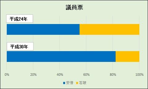 20180921総裁選議員票