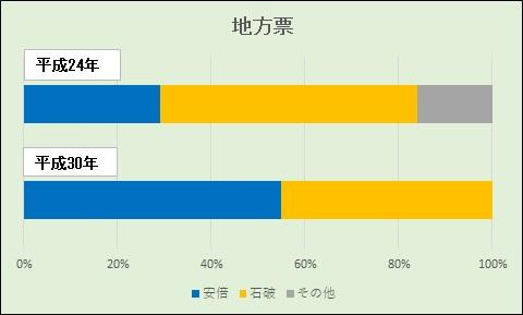 20180921総裁選地方票