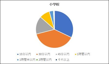 20180928通勤時間小学校グラフ