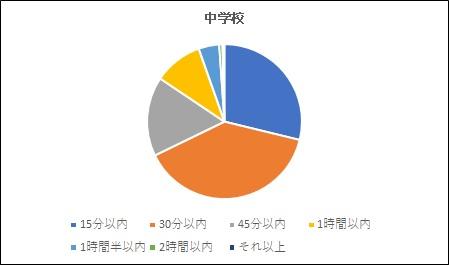 20180928通勤時間中学校グラフ