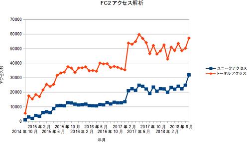 FC2access20180831.png