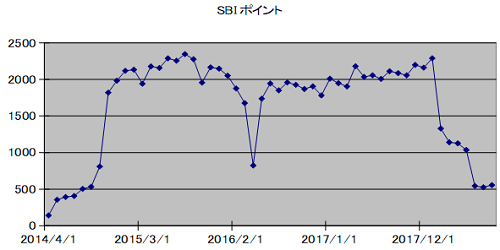 SBIpoint20180831.png