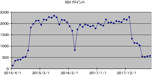 SBIpoint20180930.png
