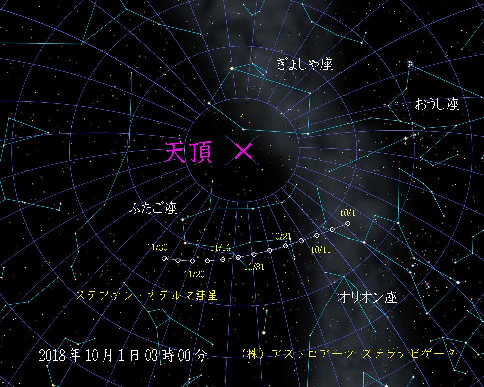 ステファン・オテルマ彗星(38P)の経路図201810011130