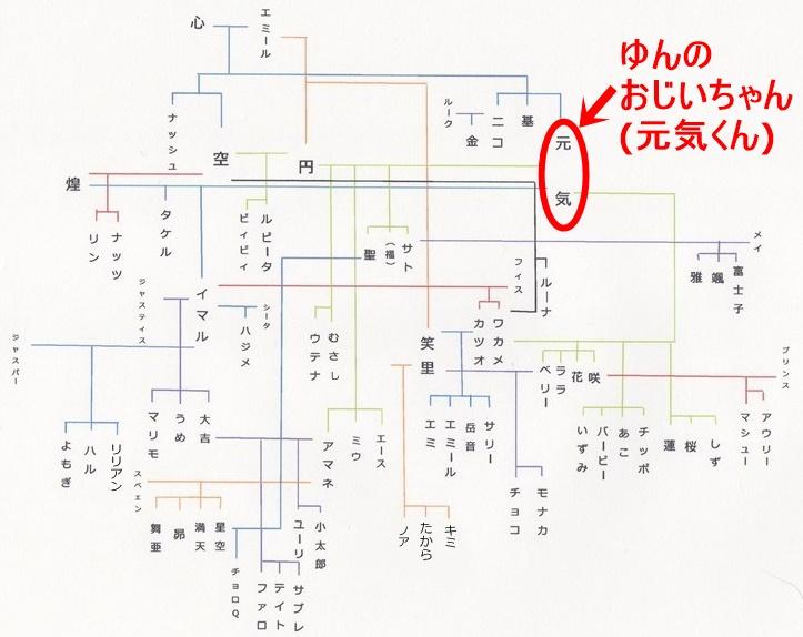 ELFファミリー家系図20141117