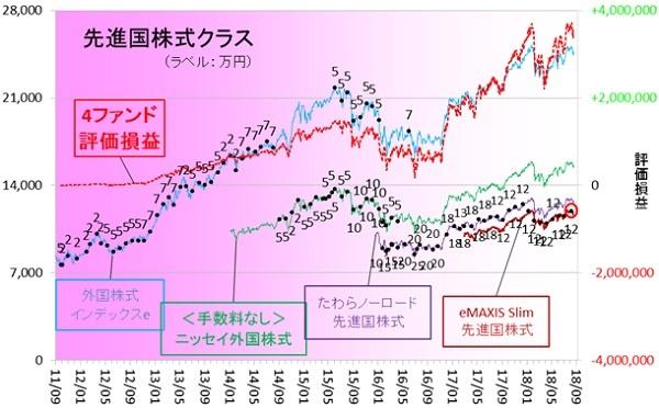 外国株式180801
