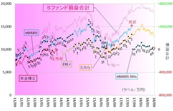 新興国株式180801