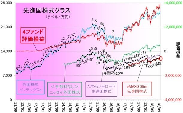 外国株式180901