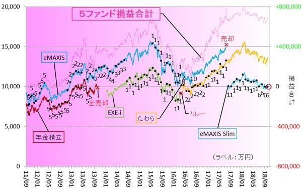 eMAXIS Slim新興国株式 181000