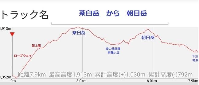 27 那須 茶臼岳・朝日岳 高低差 -