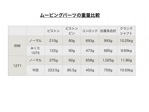 重量比較001