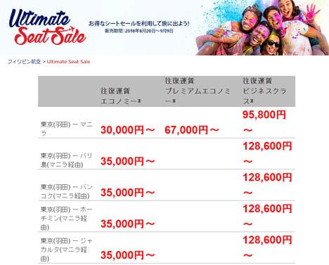 フィリピン航空は、東京~マニラ・バリ島・セブ線などが、往復3万円台~のセールを開催!