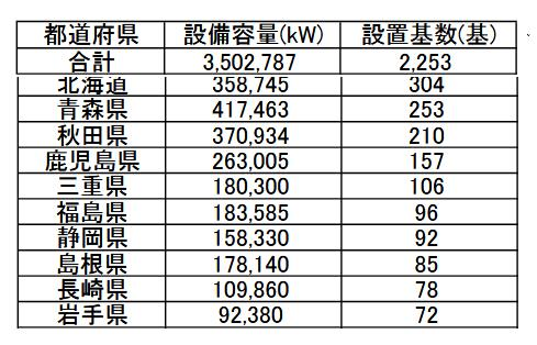2018-09-風力発電設置基数