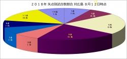 2018年失点別試合数割合_対広島8月12日時点