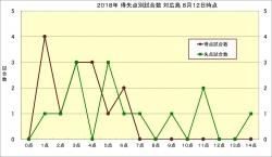 2018年得失点別試合数_対広島8月12日時点