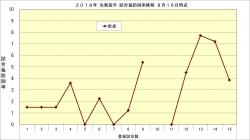 2018年先発投手試合毎防御率推移4