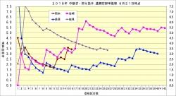 2018年中継ぎ抑え投手通算防御率推移2_8月21日時点