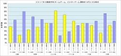2018年対戦相手別ホームゲーム・ビジターゲーム勝敗率8月24日時点